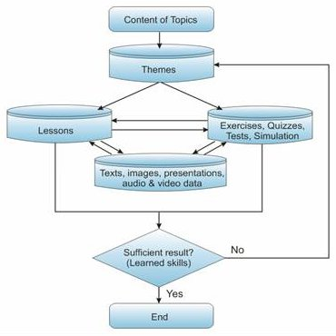 Conceptual model of e-training content relations